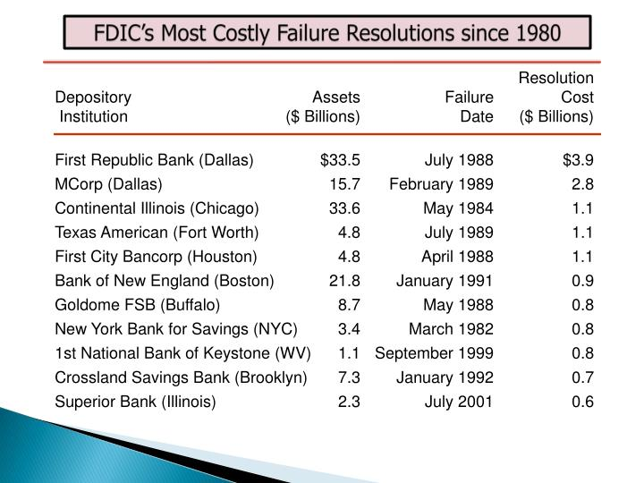 FDIC's Most Costly Failure Resolutions since 1980