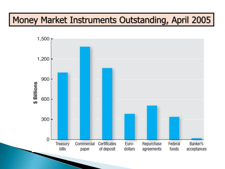Money Market Instruments Outstanding, April 2005