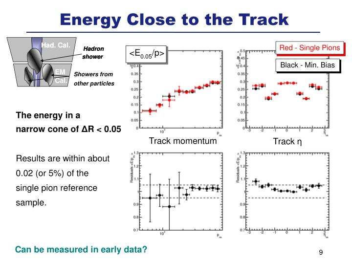 Energy Close to the Track