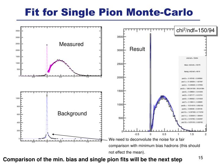 Fit for Single Pion Monte-Carlo