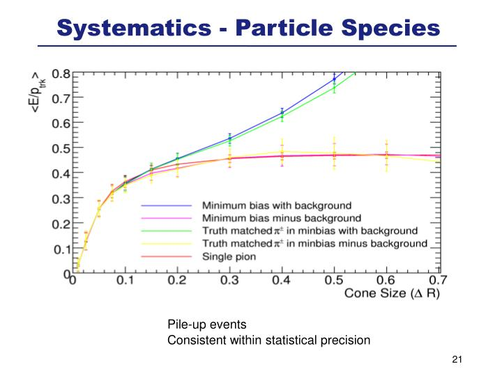 Systematics - Particle Species
