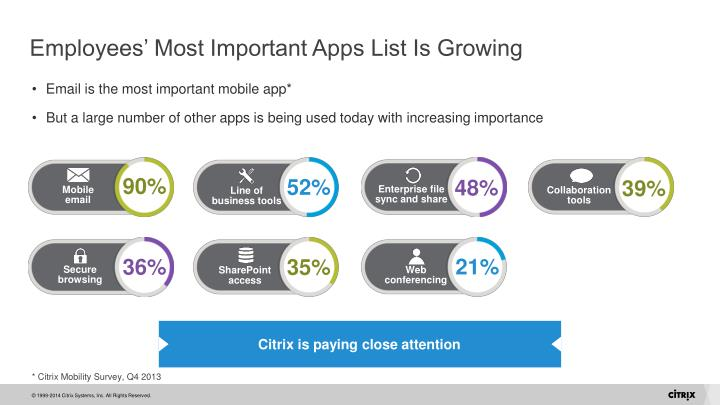 Employees' Most Important Apps List Is Growing