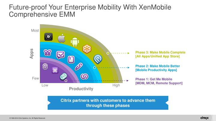 Future-proof Your Enterprise Mobility With