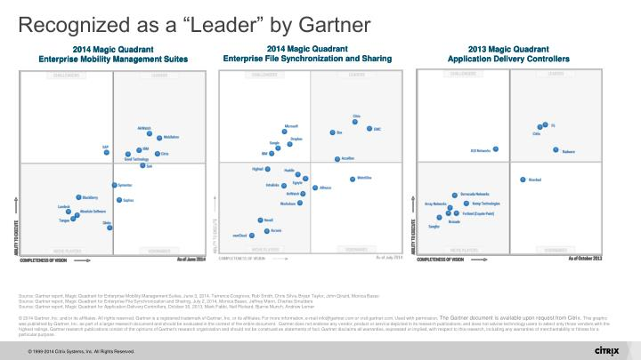 """Recognized as a """"Leader"""" by Gartner"""