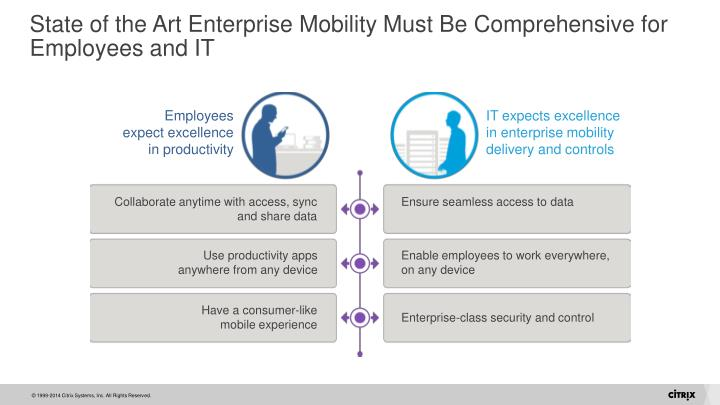 State of the Art Enterprise Mobility Must