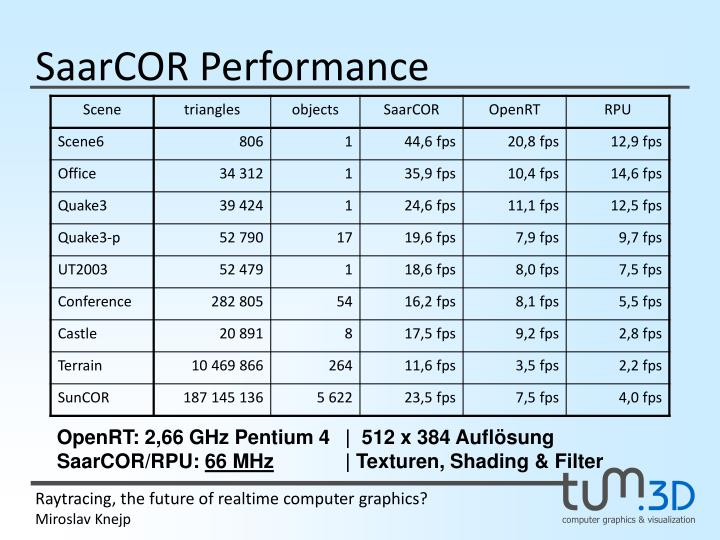 SaarCOR Performance
