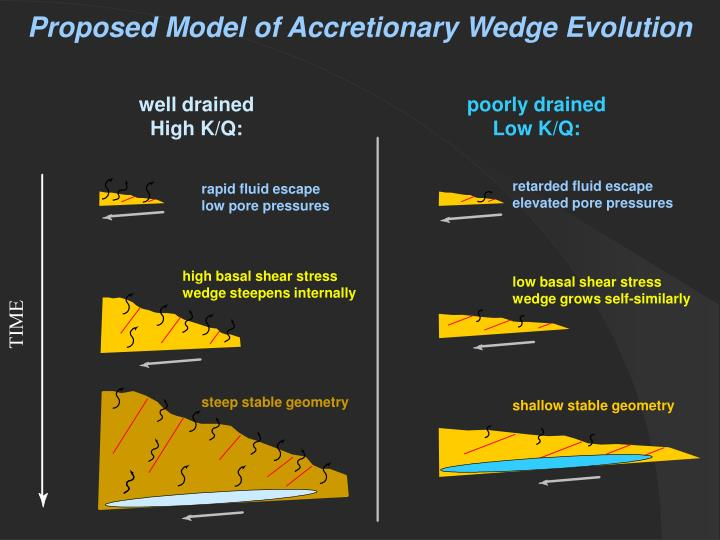 Proposed Model of Accretionary Wedge Evolution