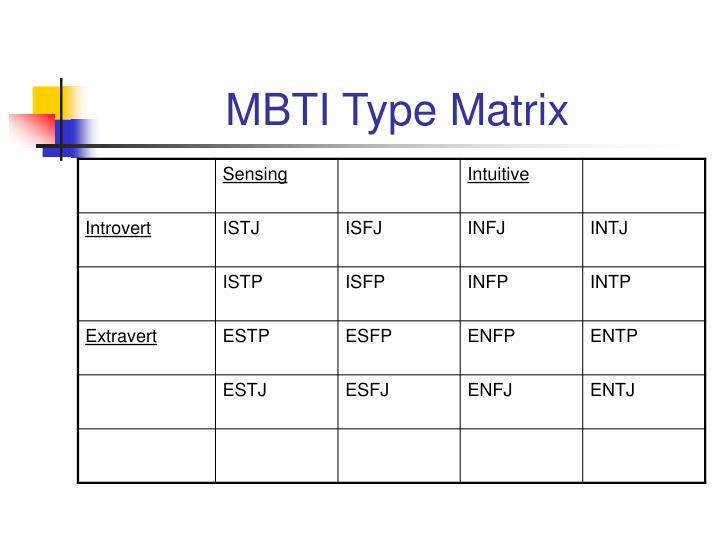 MBTI Type Matrix