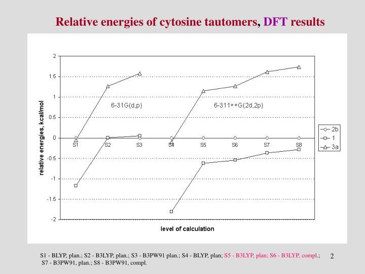 Relative energies of cytosine tautomers