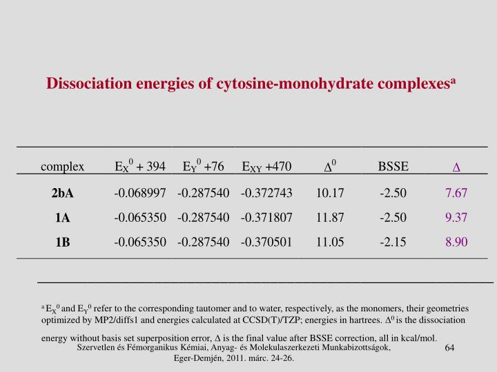 Dissociation energies of cytosine-monohydrate complexes