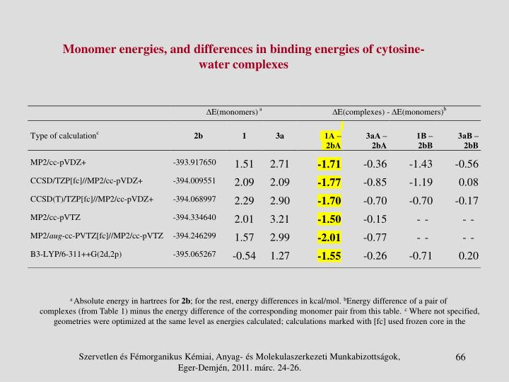 Monomer energies, and differences in binding energies of cytosine-water complexes