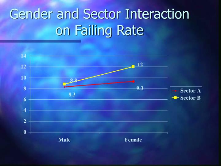 Gender and Sector Interaction