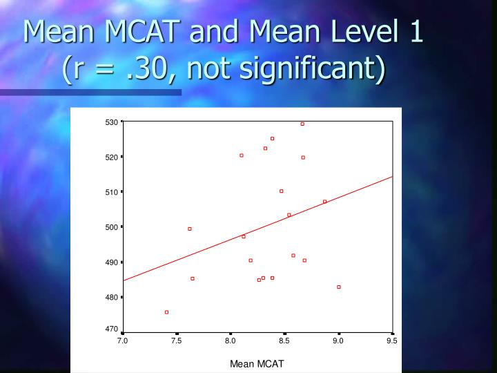 Mean MCAT and Mean Level 1