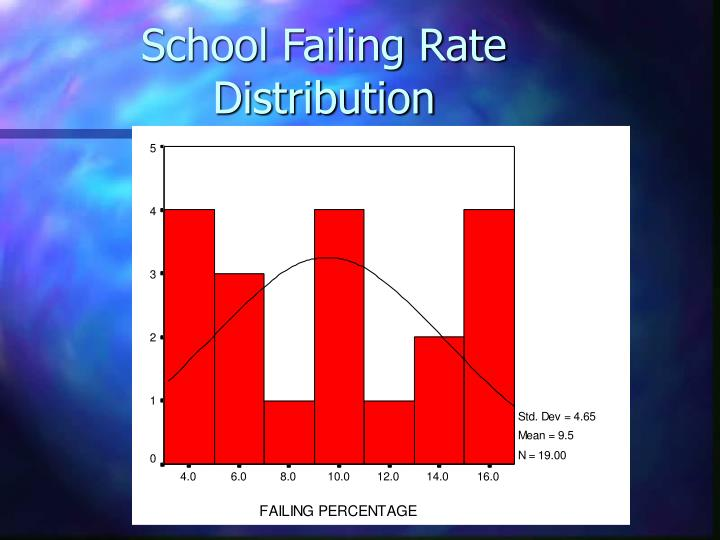 School Failing Rate Distribution