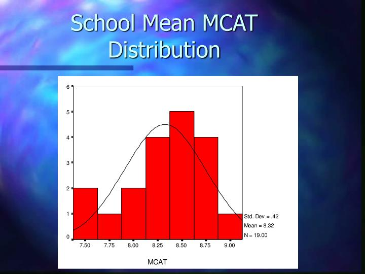 School Mean MCAT Distribution