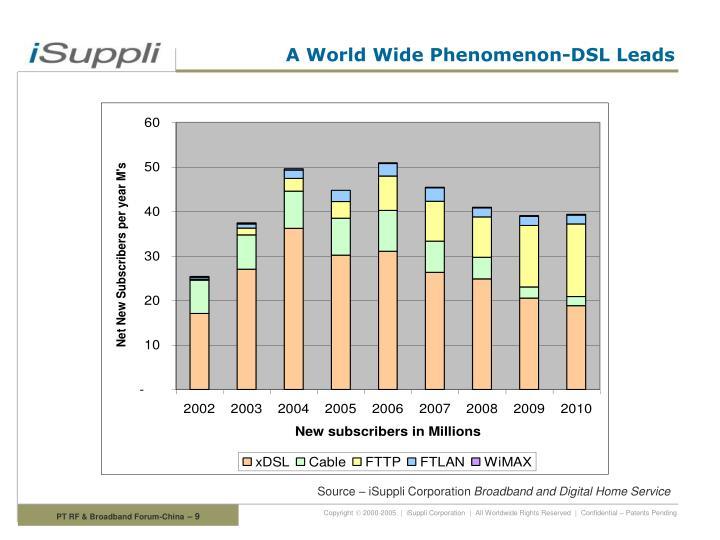 A World Wide Phenomenon-DSL Leads