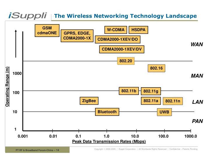 The Wireless Networking Technology Landscape