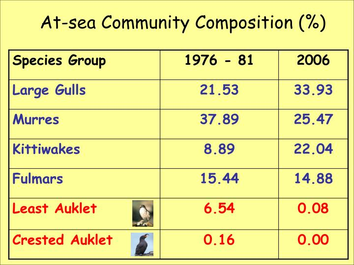 At-sea Community Composition (%)