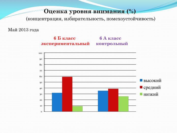 Оценка уровня внимания (%)
