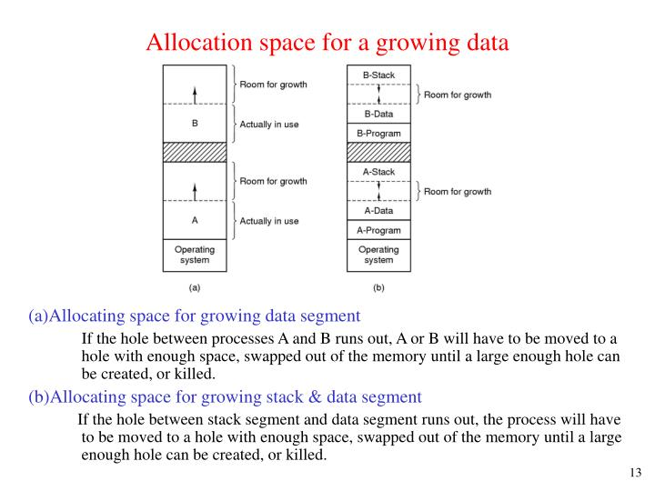 Allocation space for a growing data