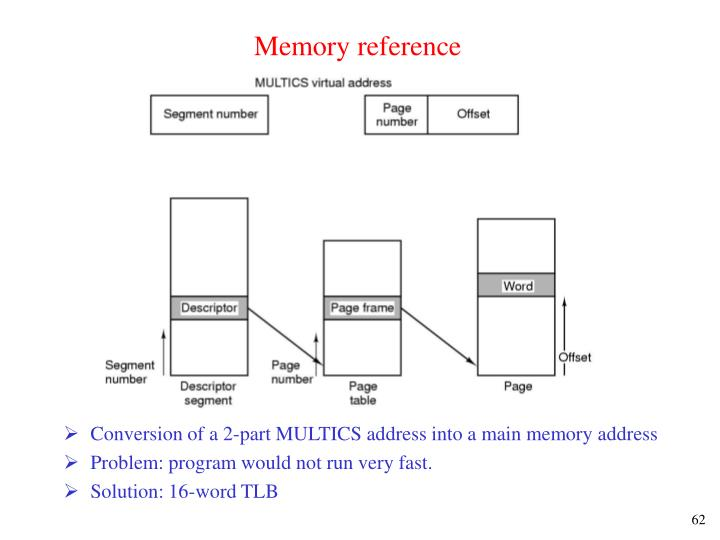 Memory reference