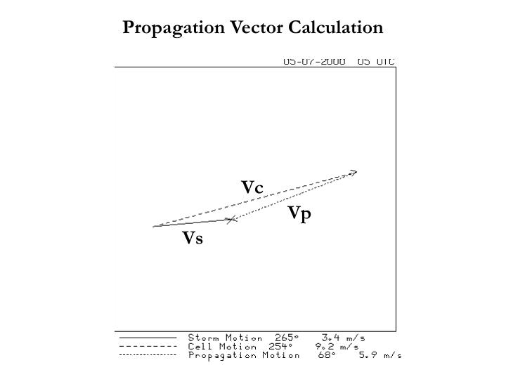 Propagation Vector Calculation