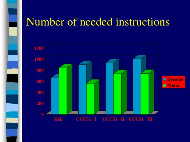 Number of needed instructions