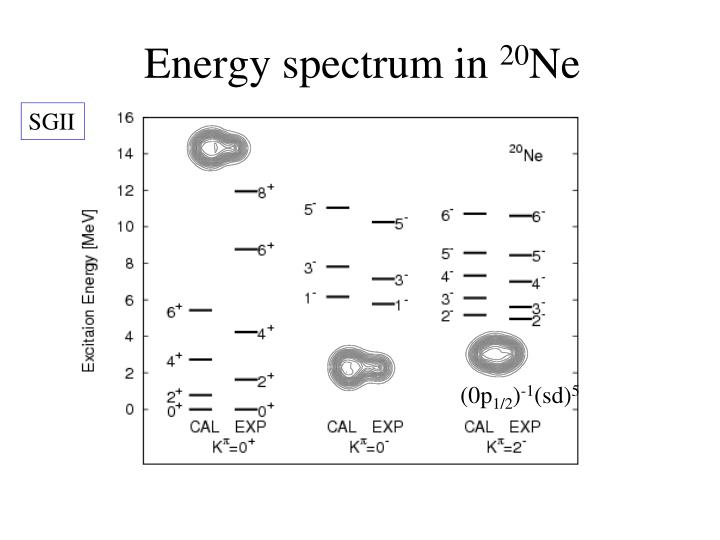 Energy spectrum in