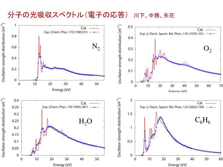 分子の光吸収スペクトル(電子の応答)
