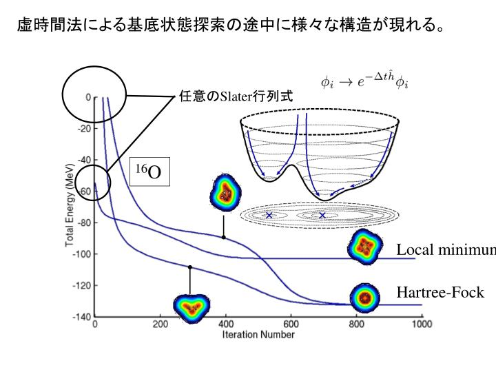 虚時間法による基底状態探索の途中に様々な構造が現れる。