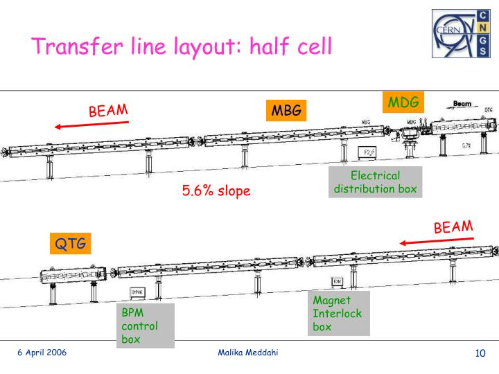 Transfer line layout: half cell