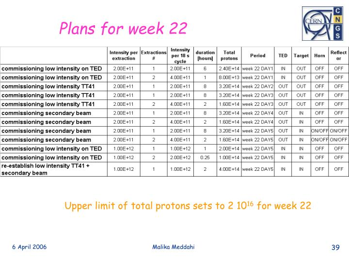 Plans for week 22
