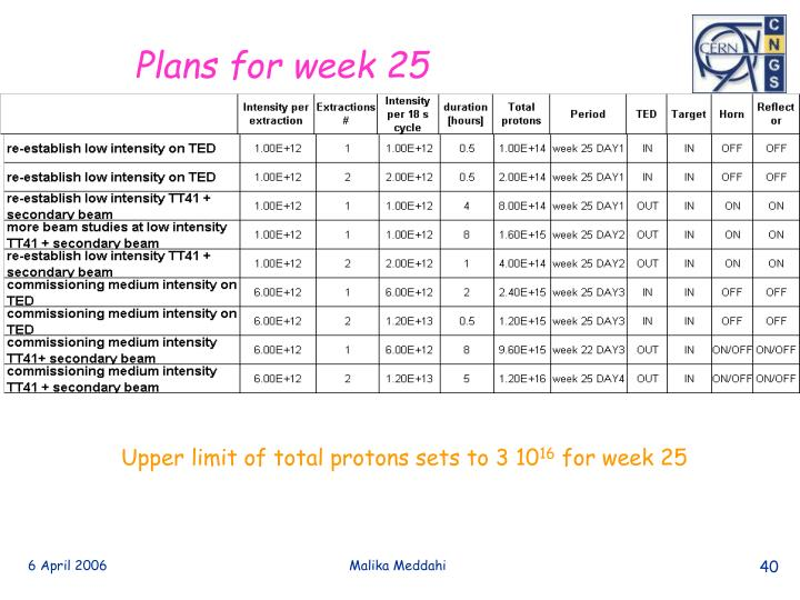 Plans for week 25