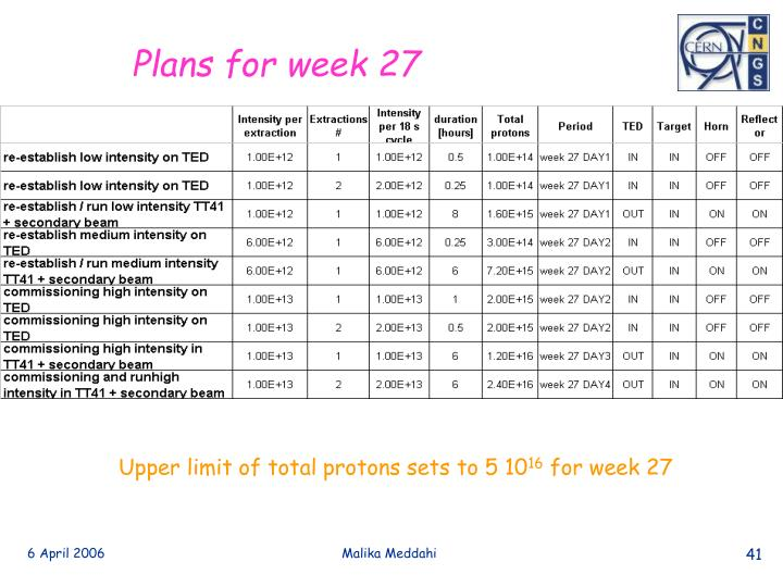 Plans for week 27
