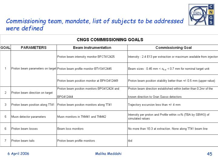 Commissioning team, mandate, list of subjects to be addressed