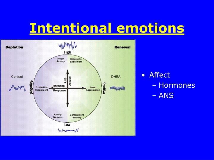 Intentional emotions