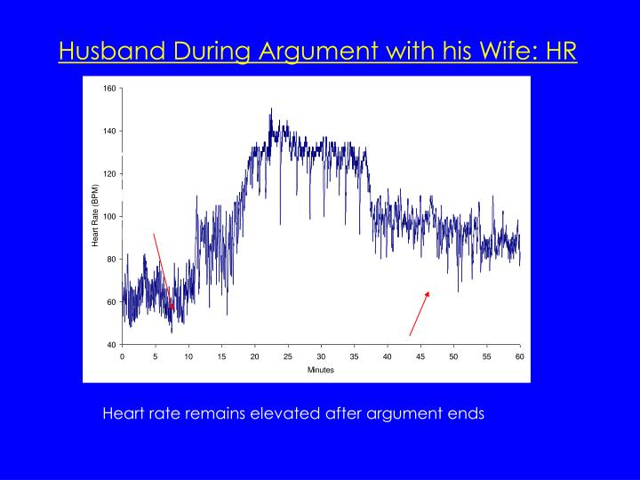 Husband During Argument with his Wife: HR