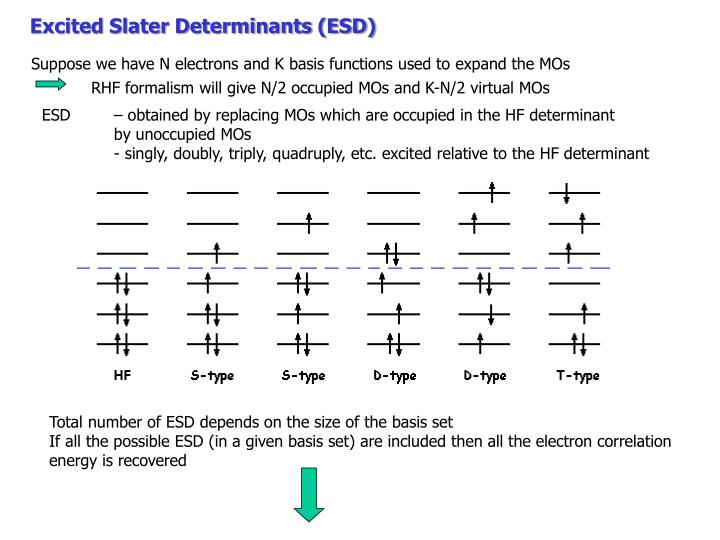 Excited Slater Determinants (ESD)