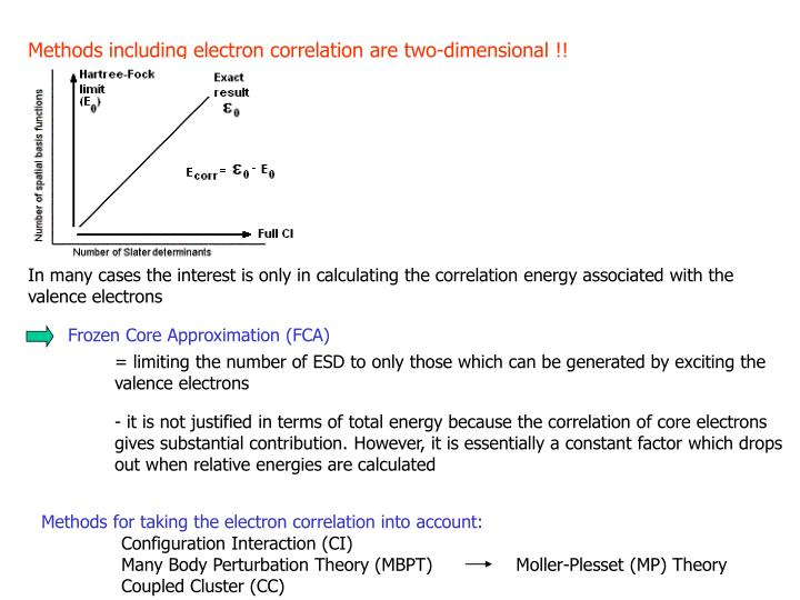 Methods including electron correlation are two-dimensional !!