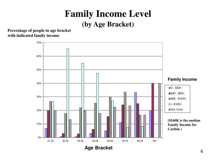 Family Income Level