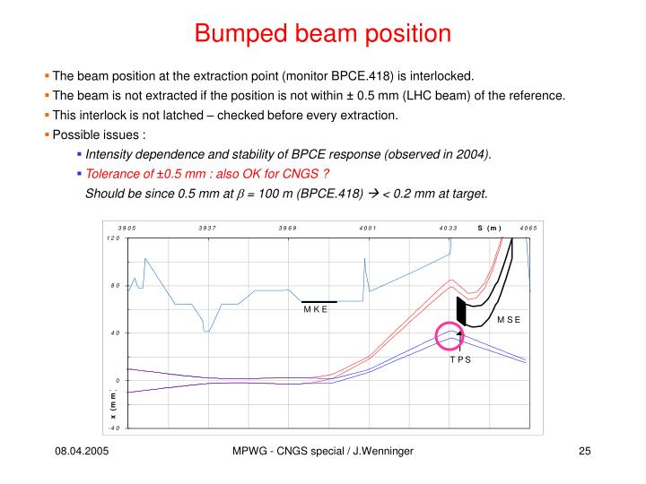 Bumped beam position