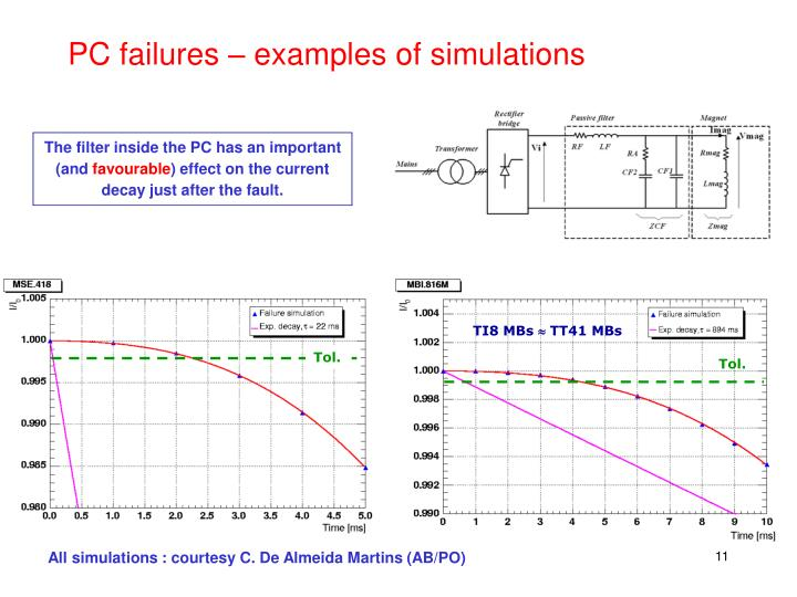 PC failures – examples of simulations