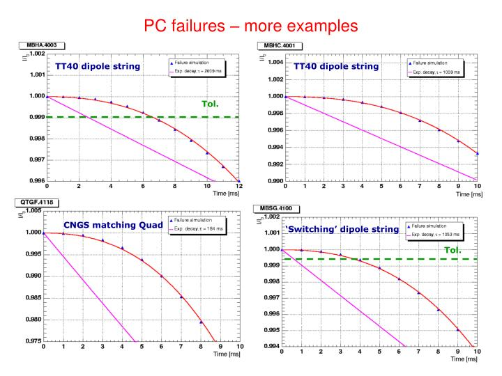 PC failures – more examples