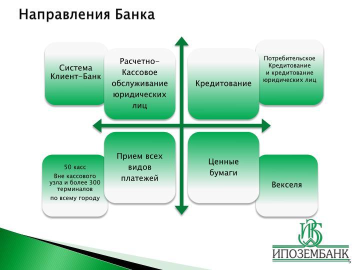 Система Клиент-Банк