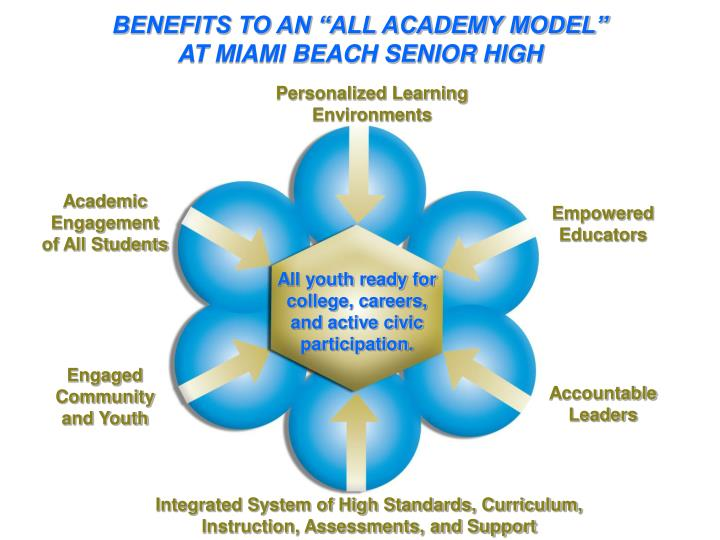 "BENEFITS TO AN ""ALL ACADEMY MODEL"""