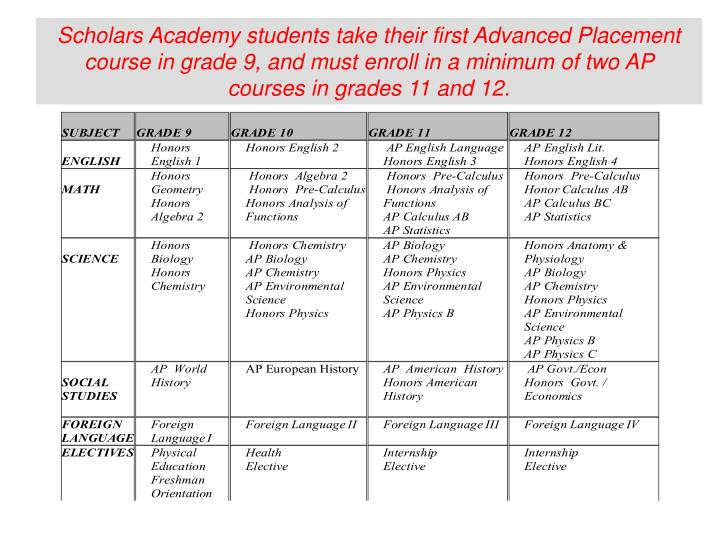 Scholars Academy students take their first Advanced Placement course in grade 9, and must enroll in a minimum of two AP courses in grades 11 and 12.