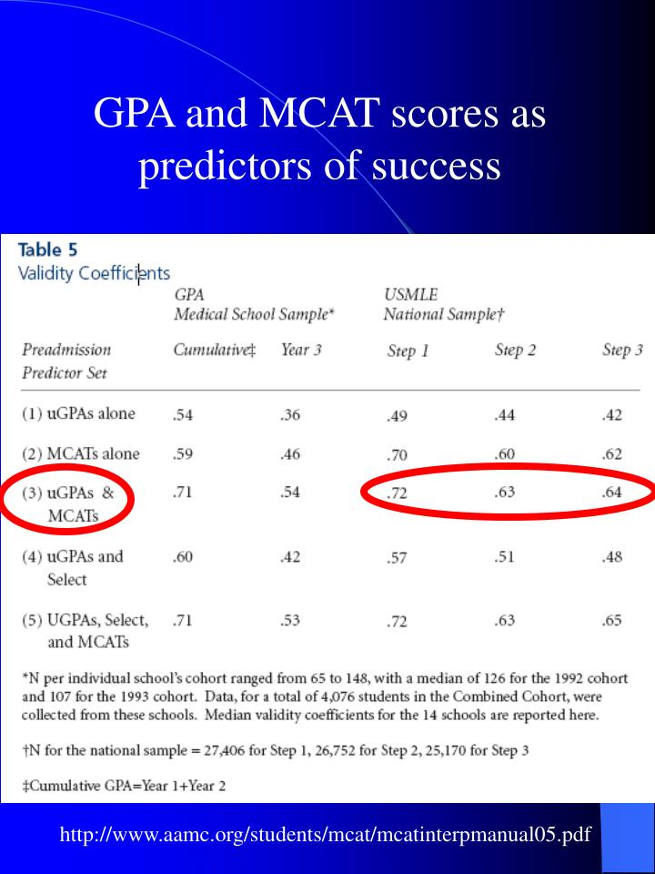 GPA and MCAT scores as predictors of success