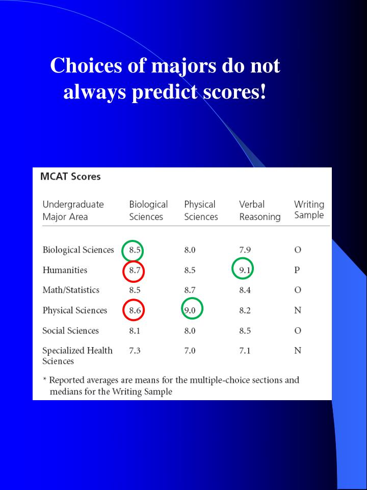 Choices of majors do not always predict scores!