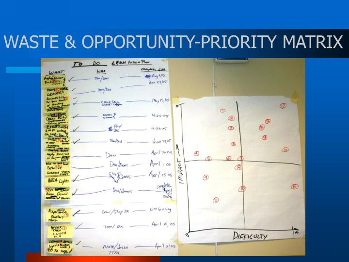 WASTE & OPPORTUNITY-PRIORITY MATRIX