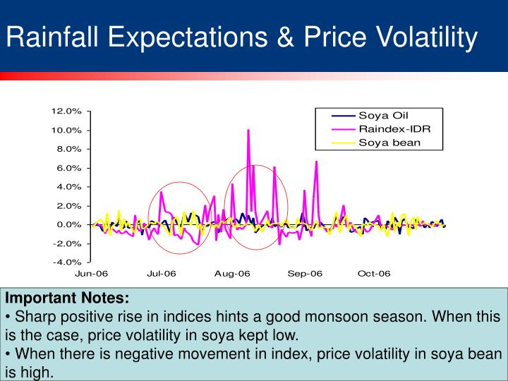 Rainfall Expectations & Price Volatility